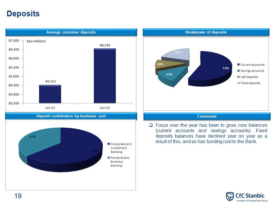 Summarised group balance sheet