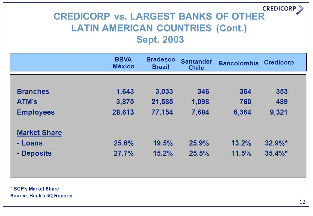 CREDICORP vs. LARGEST BANKS OF OTHER LATIN AMERICAN COUNTRIES (Cont