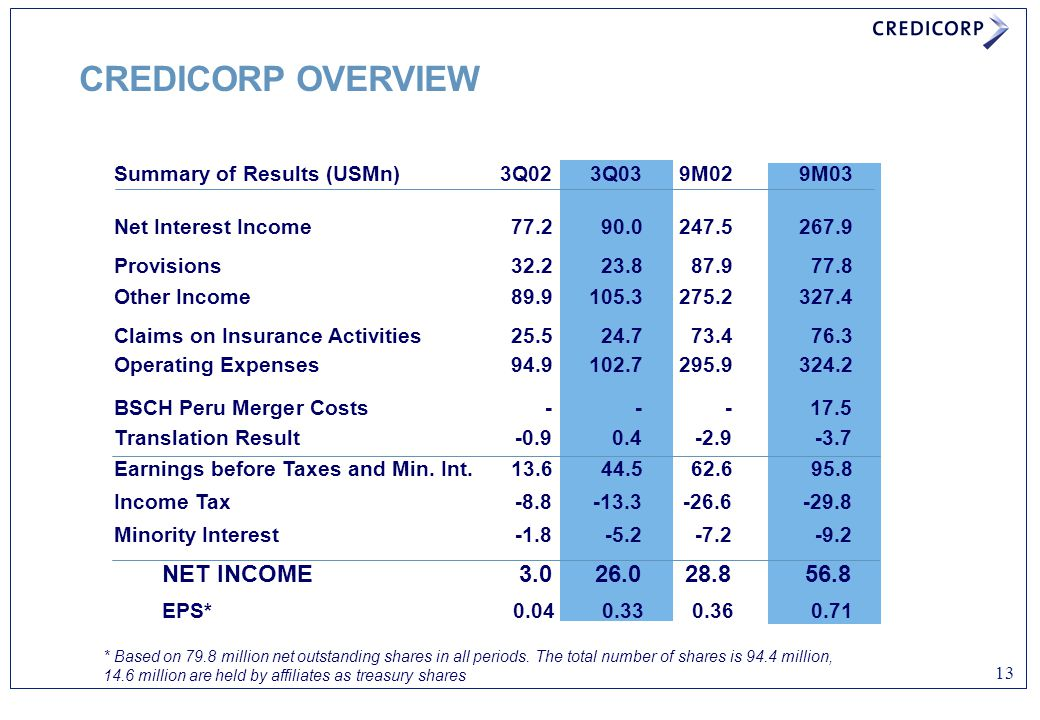 CREDICORP OVERVIEW Summary of Results (USMn) 3Q02 3Q03 9M02 9M03. Net Interest Income 77.2 90.0 247.5 267.9.