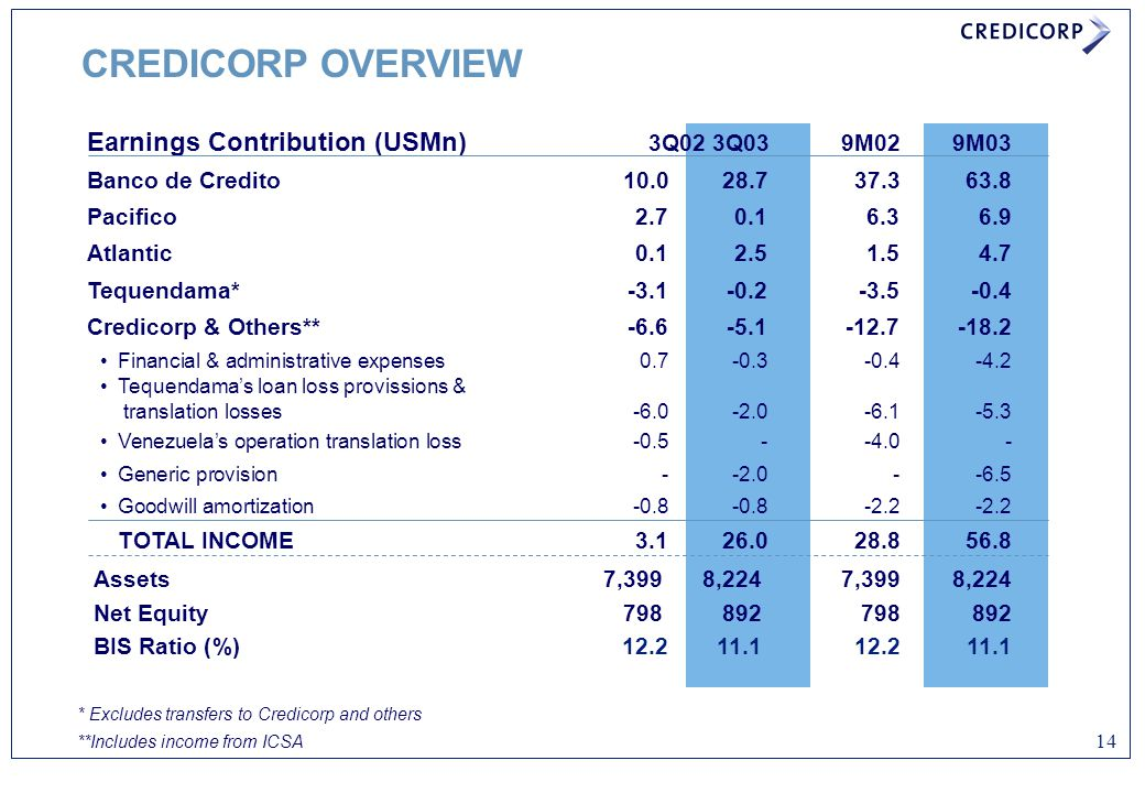 CREDICORP OVERVIEW Earnings Contribution (USMn) 3Q02 3Q03 9M02 9M03