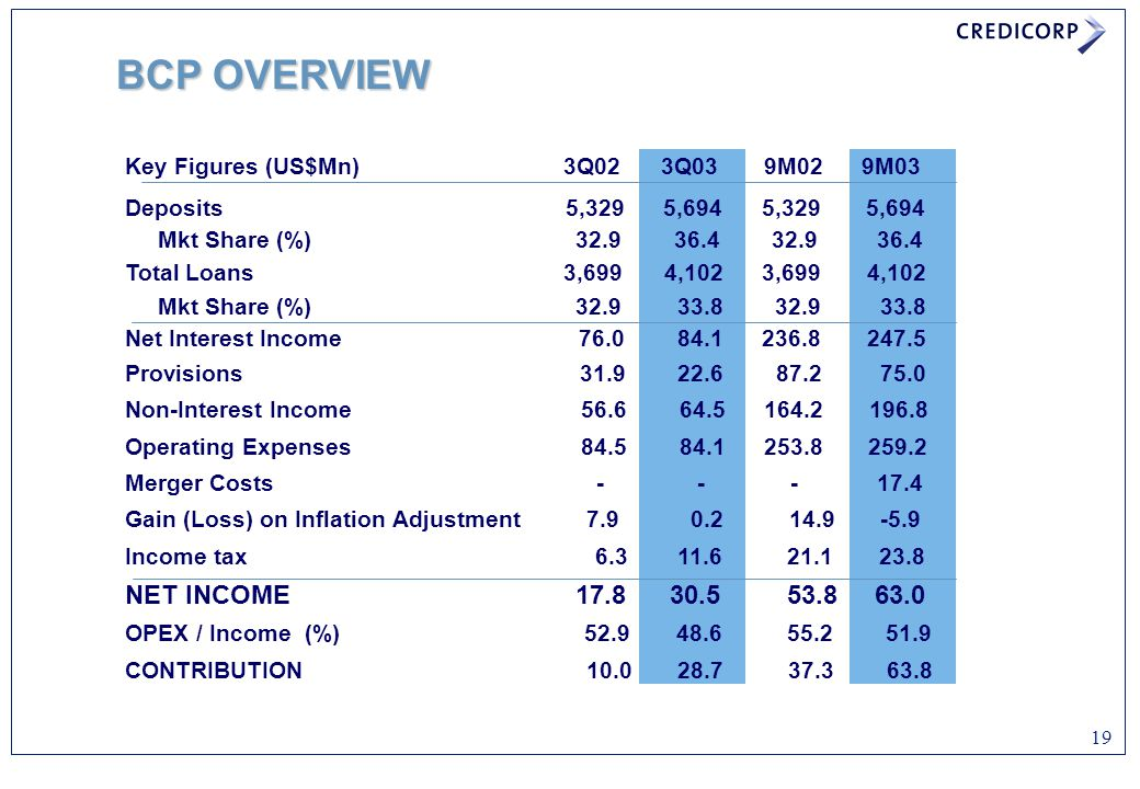 BCP OVERVIEW NET INCOME 17.8 30.5 53.8 63.0