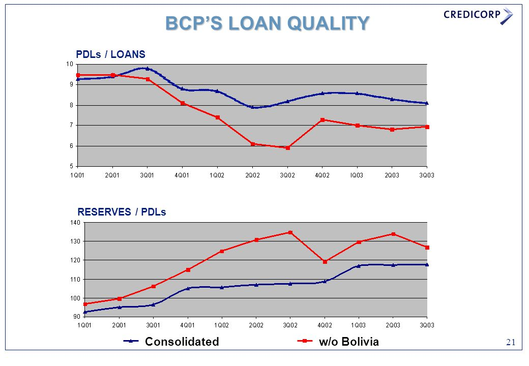 BCP'S LOAN QUALITY Consolidated w/o Bolivia PDLs / LOANS