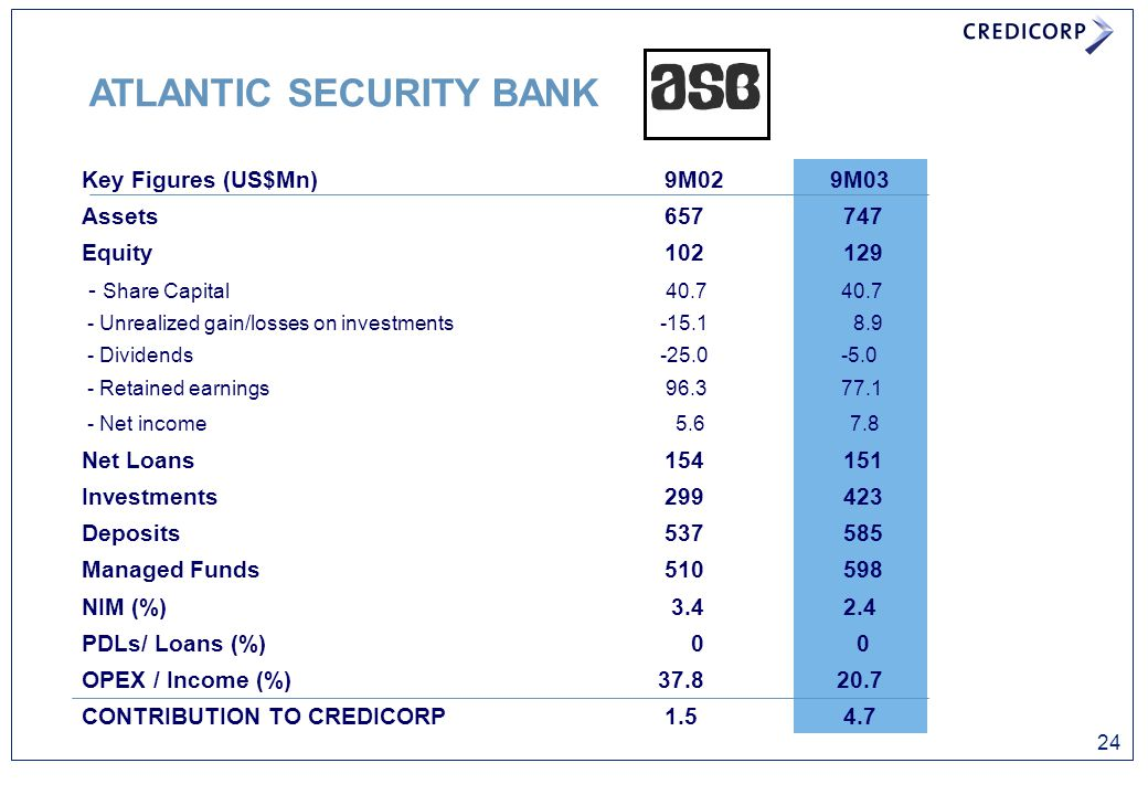 ATLANTIC SECURITY BANK