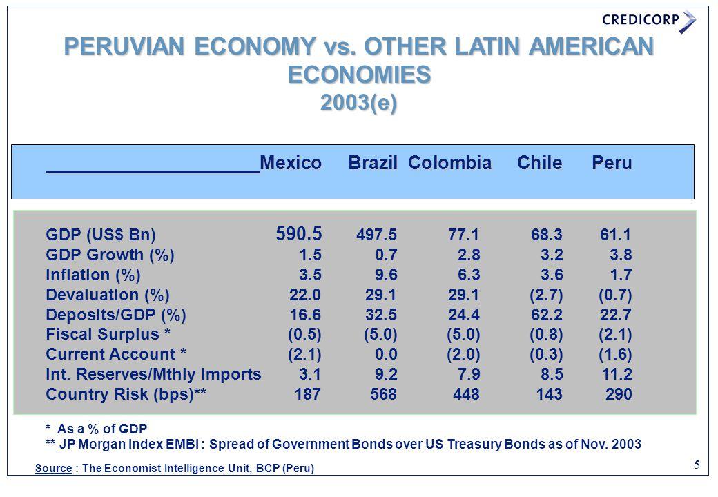 PERUVIAN ECONOMY vs. OTHER LATIN AMERICAN ECONOMIES