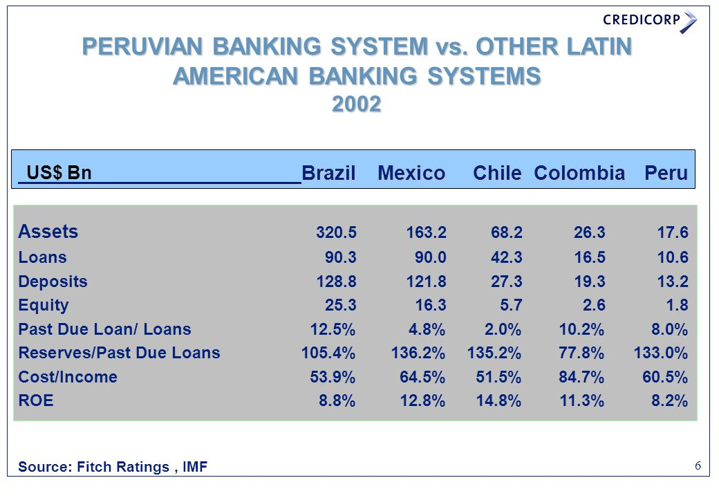 PERUVIAN BANKING SYSTEM vs. OTHER LATIN AMERICAN BANKING SYSTEMS