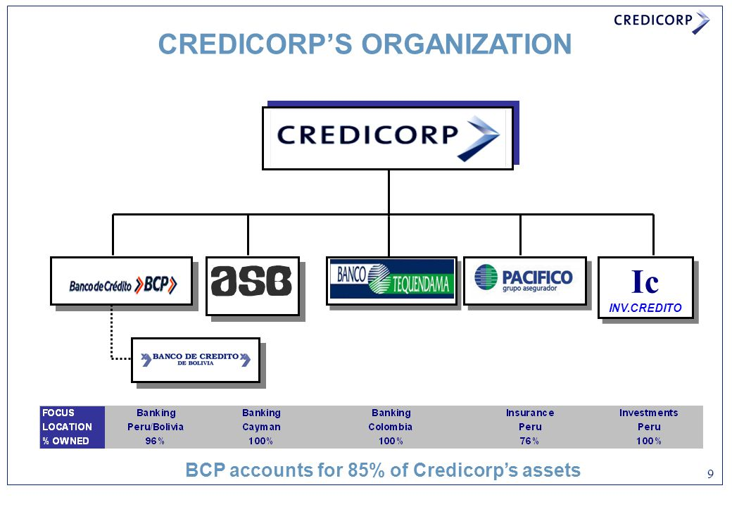 CREDICORP'S ORGANIZATION BCP accounts for 85% of Credicorp's assets