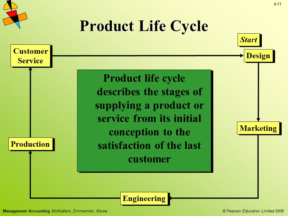 Product Life Cycle Start. Customer. Service. Design.