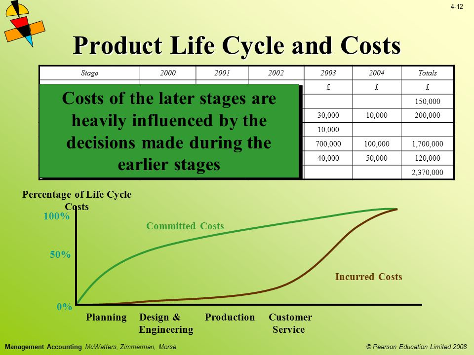 Product Life Cycle and Costs