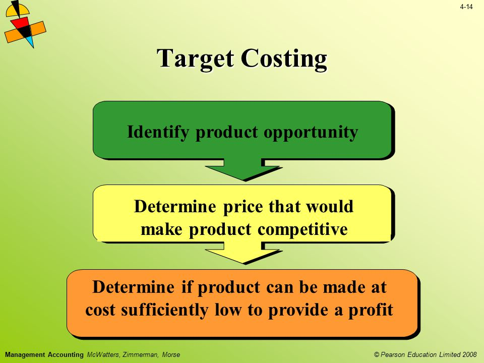 Target Costing Identify product opportunity