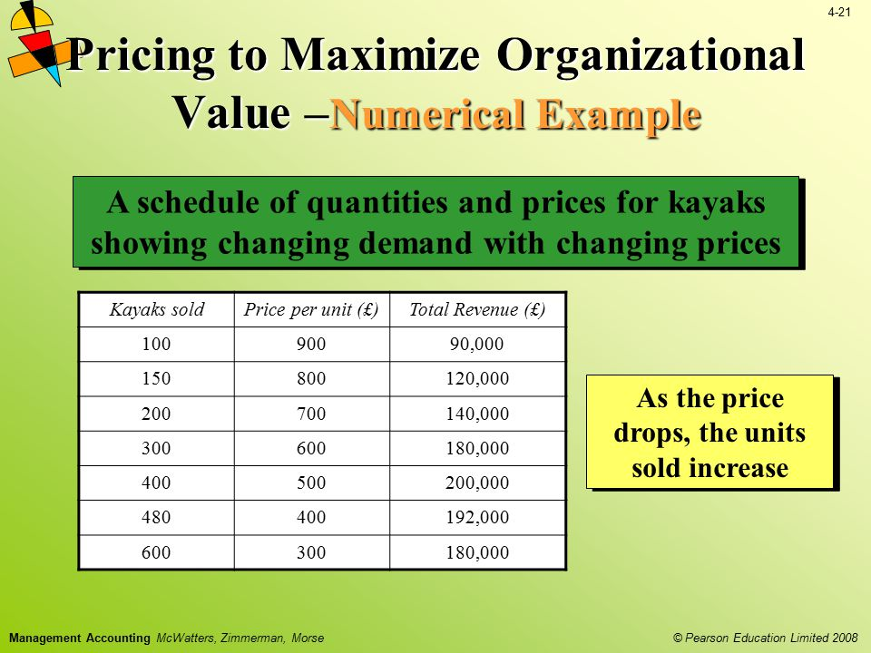 Pricing to Maximize Organizational Value –Numerical Example