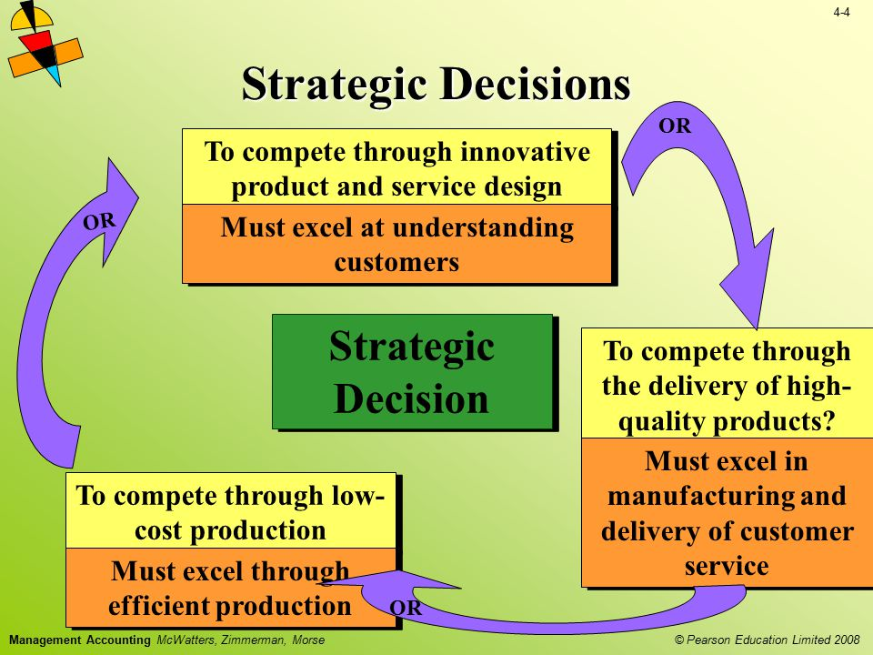 Strategic Decisions Strategic Decision