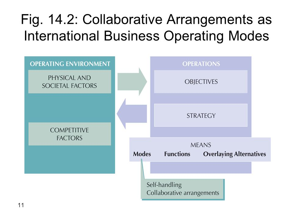 Fig. 14.2: Collaborative Arrangements as International Business Operating Modes
