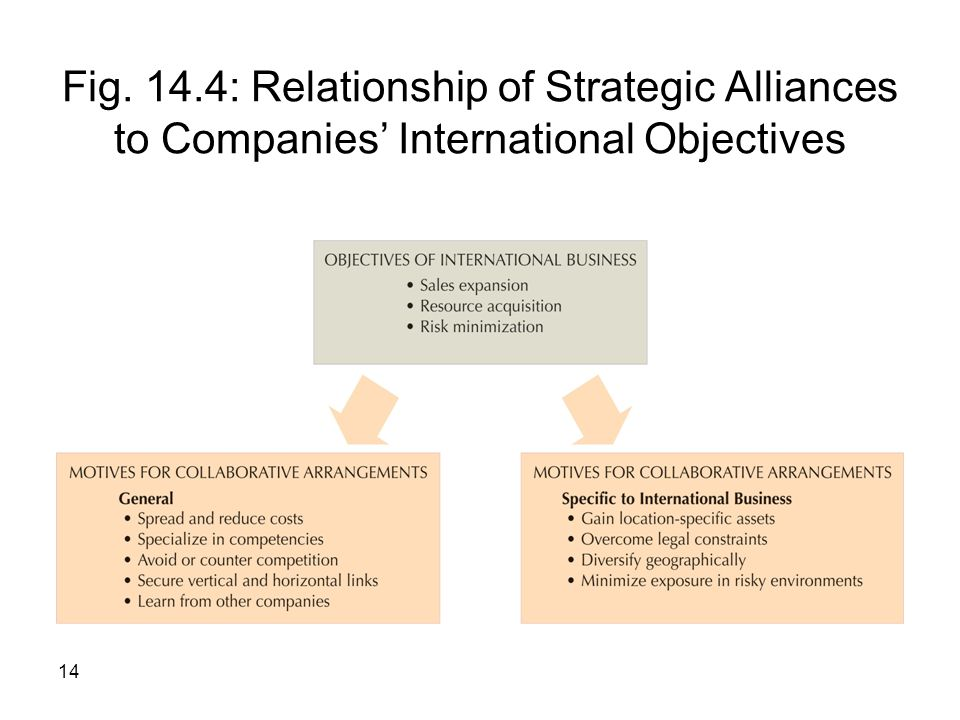 Fig. 14.4: Relationship of Strategic Alliances to Companies' International Objectives