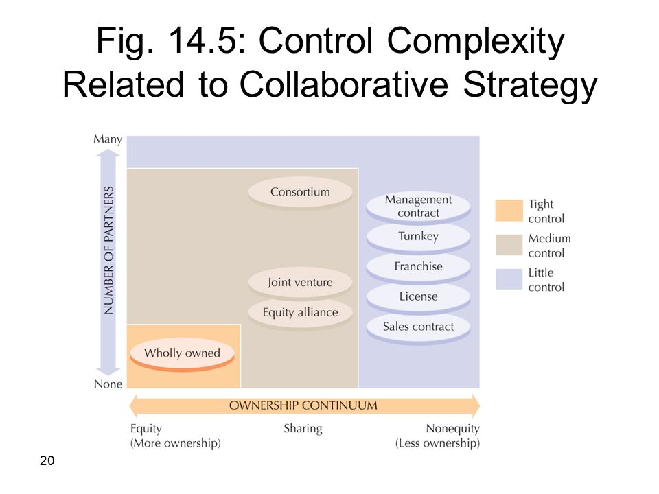 Fig. 14.5: Control Complexity Related to Collaborative Strategy