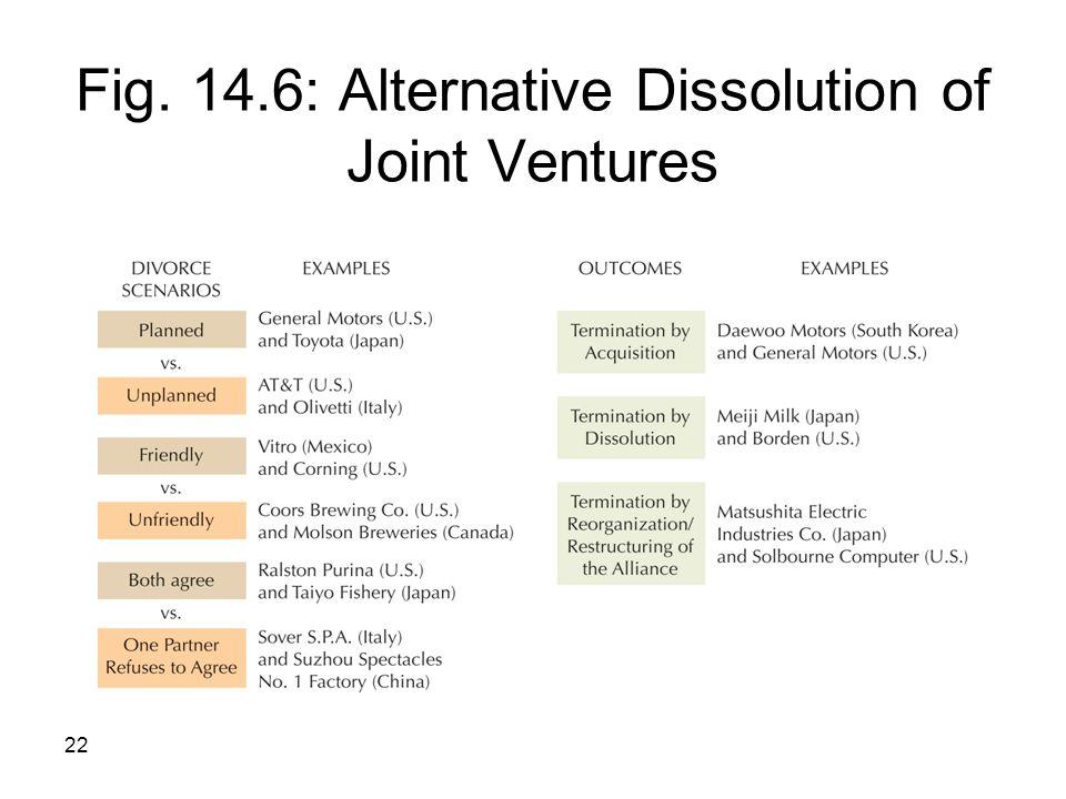 Fig. 14.6: Alternative Dissolution of Joint Ventures