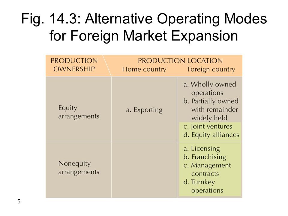 Fig. 14.3: Alternative Operating Modes for Foreign Market Expansion