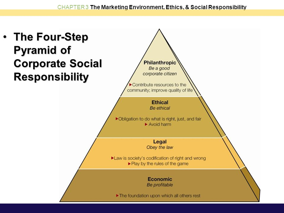 what is corporate social responsibility and influence the organisation and breadtalk Corporate social responsibility (csr) promotes a vision of business accountability to a wide range of stakeholders, besides shareholders and investors key areas of concern are environmental protection and the wellbeing of employees, the community and civil society in general, both now and in the .