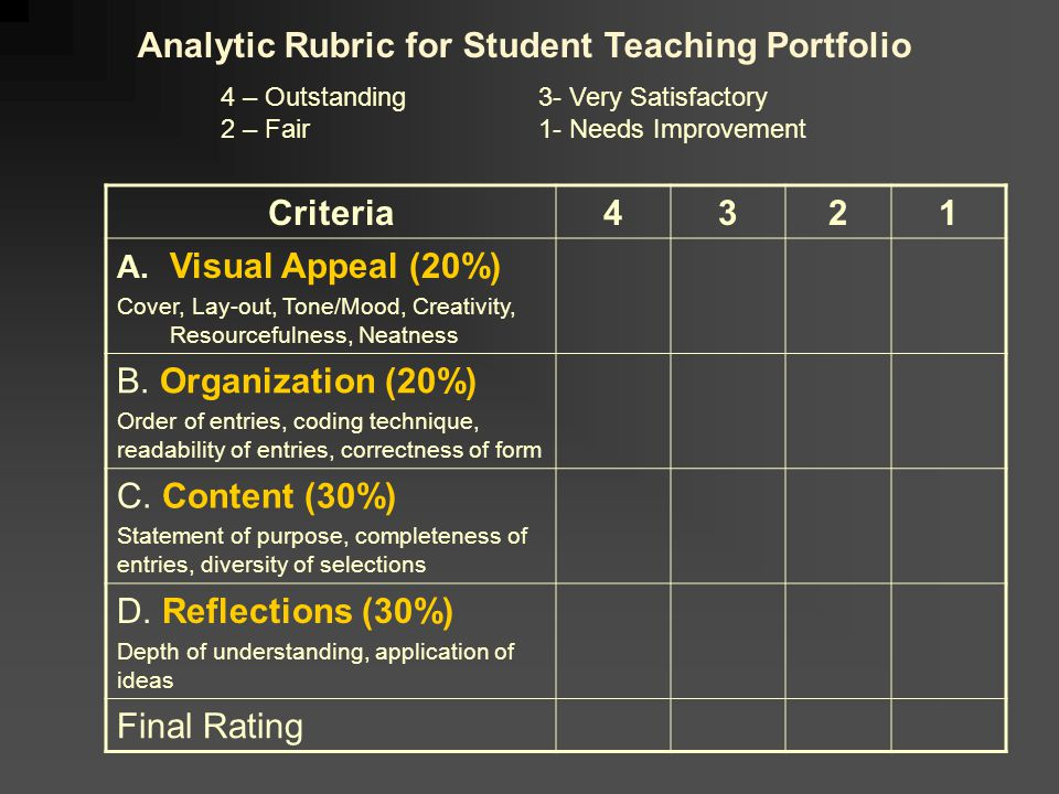 Analytic Rubric for Student Teaching Portfolio