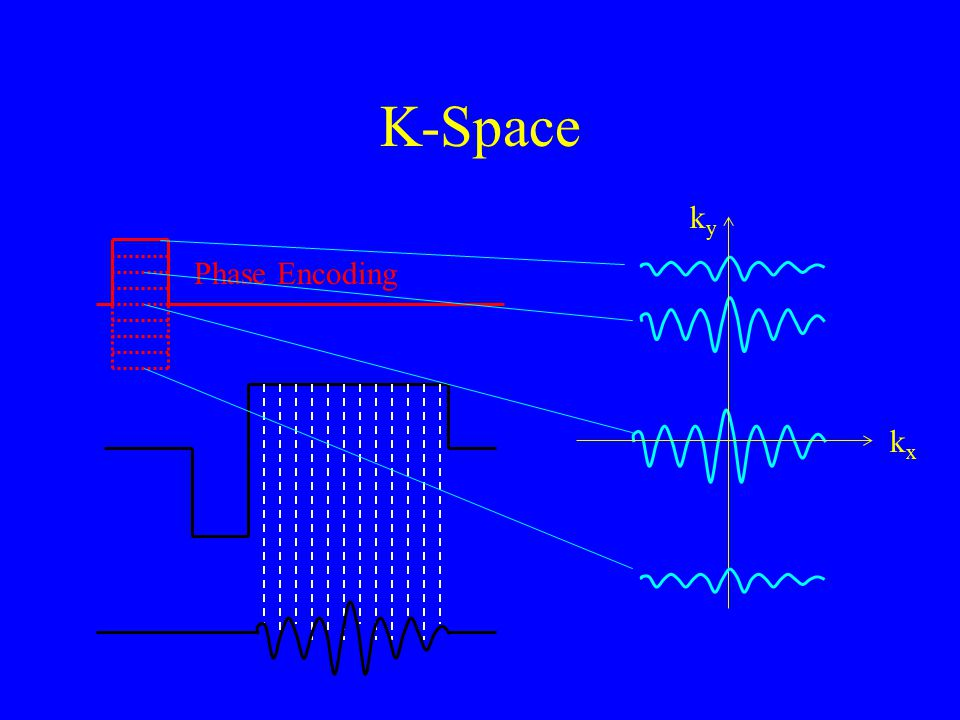 K-Space ky Phase Encoding kx