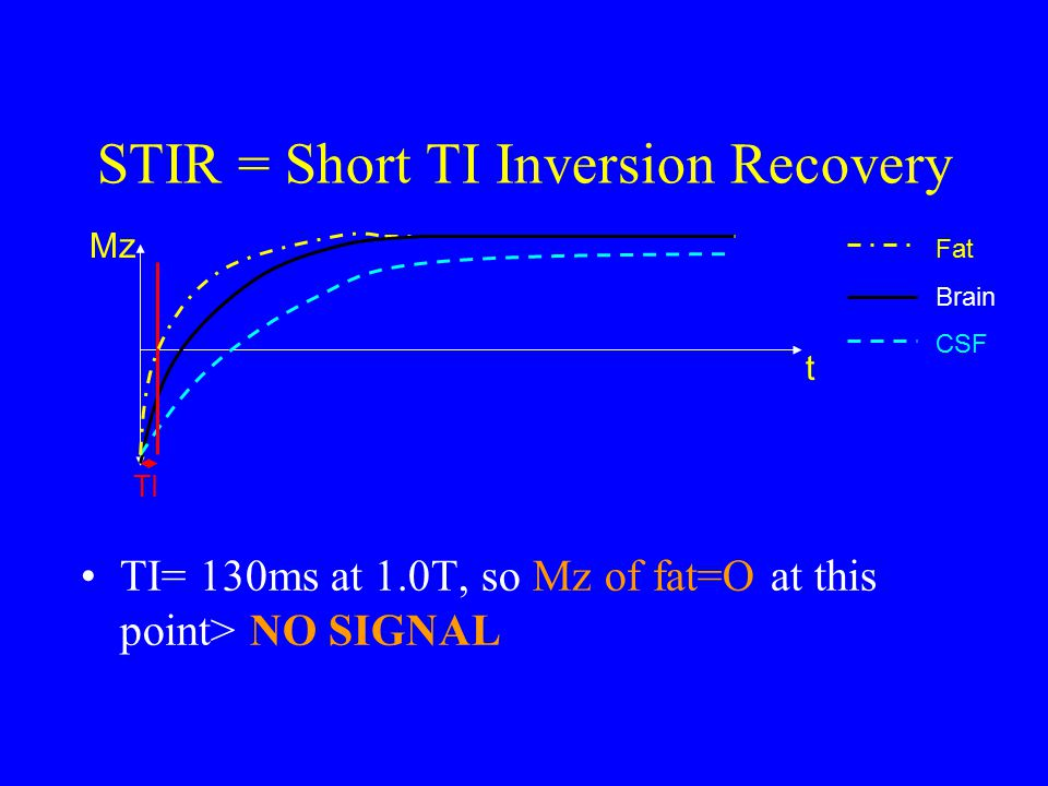 STIR = Short TI Inversion Recovery