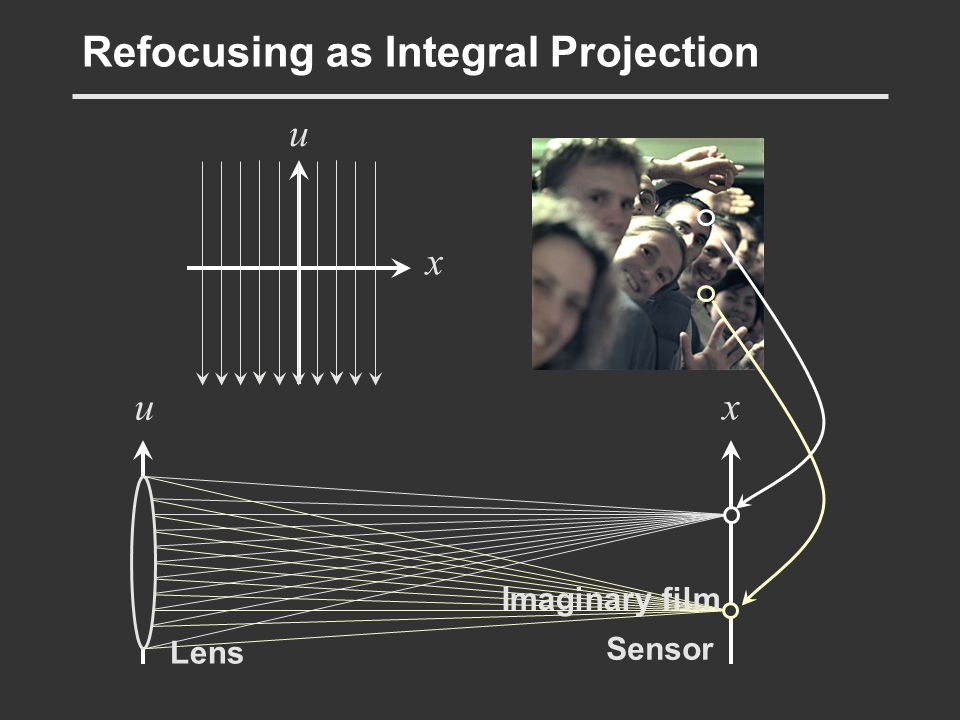 Refocusing as Integral Projection
