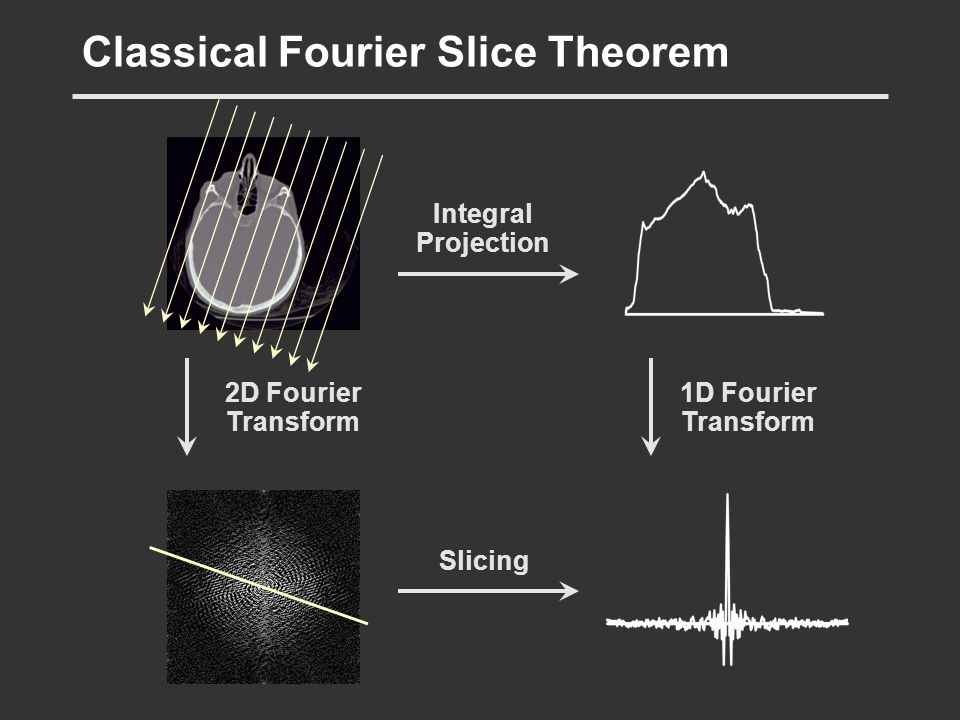 Classical Fourier Slice Theorem