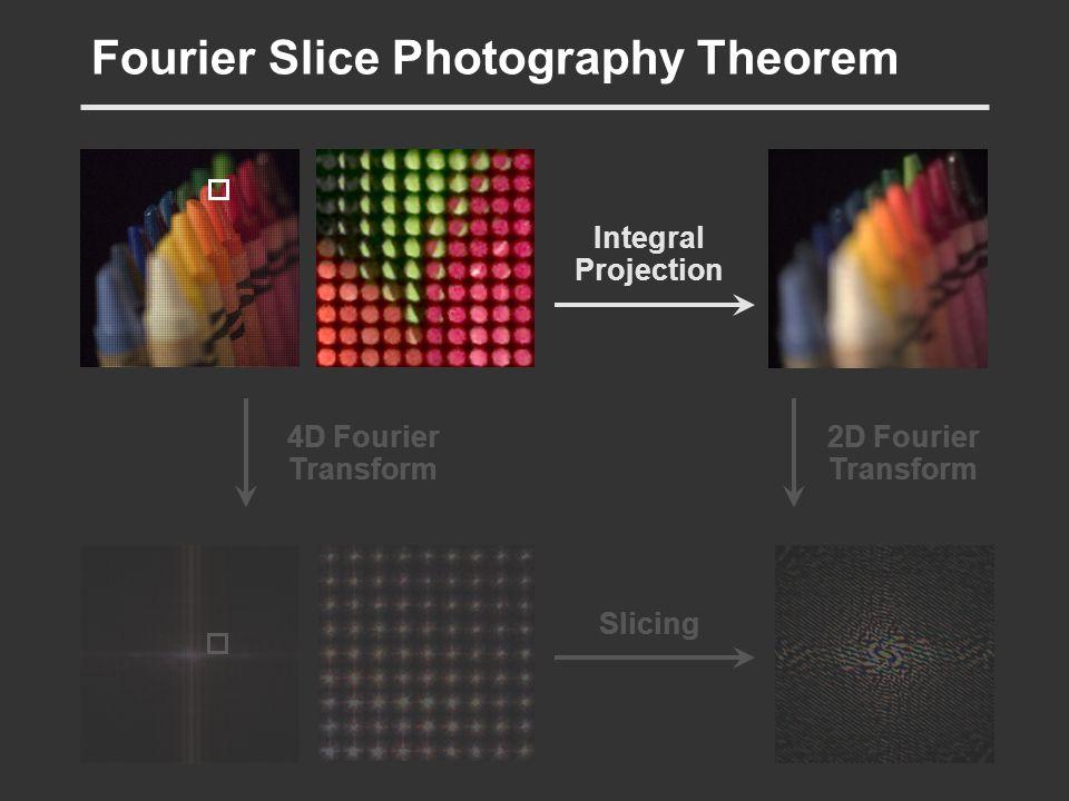 Fourier Slice Photography Theorem
