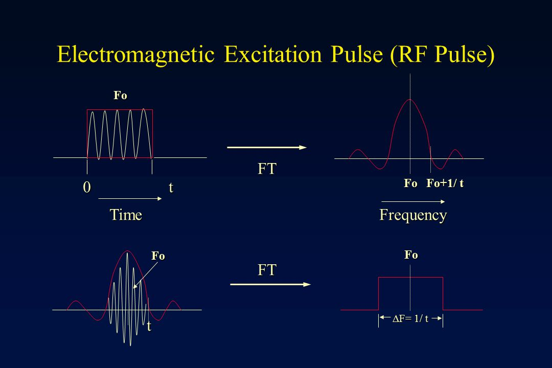 Electromagnetic Excitation Pulse (RF Pulse)