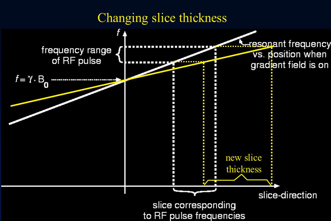 Changing slice thickness