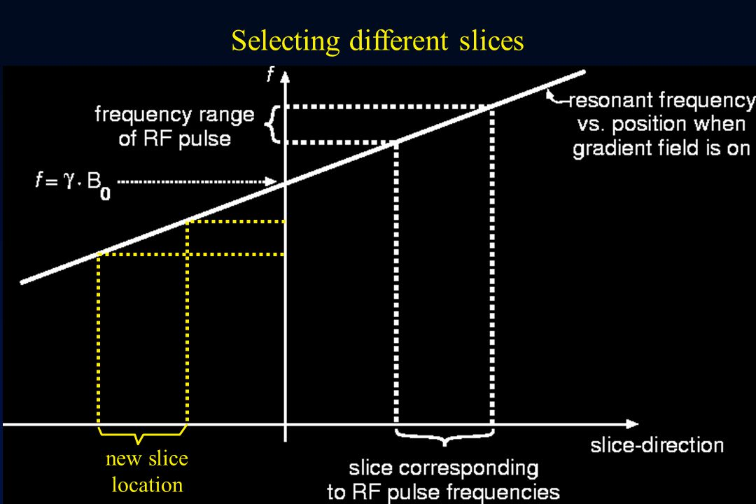 Selecting different slices