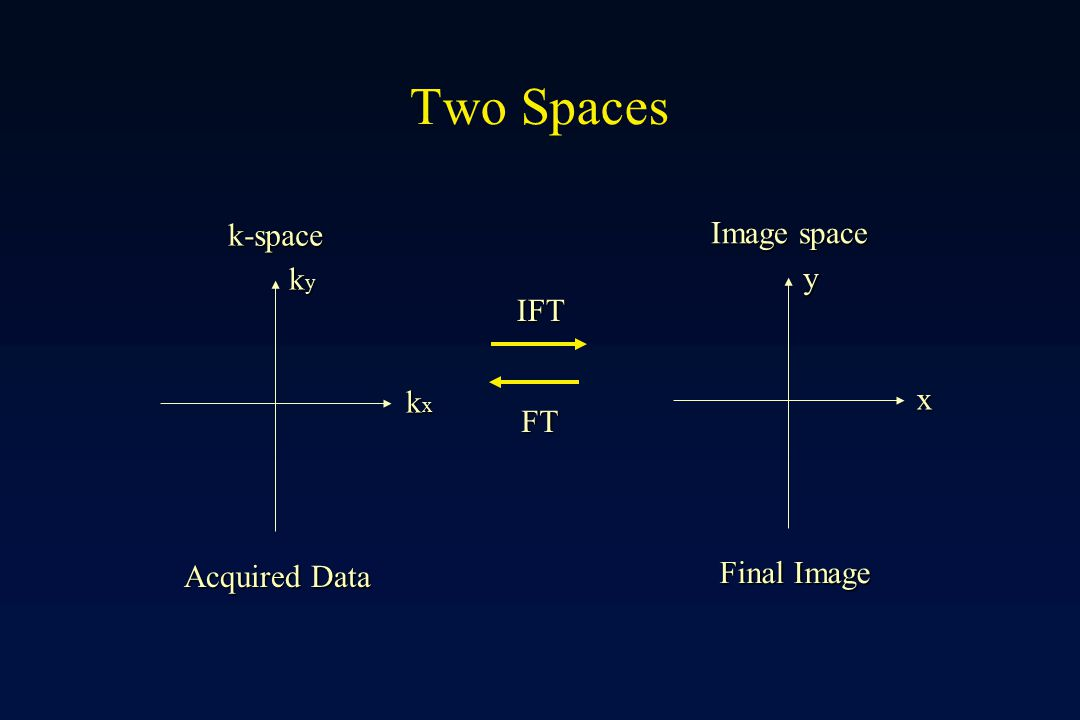 Two Spaces k-space Image space ky y IFT kx x FT Final Image