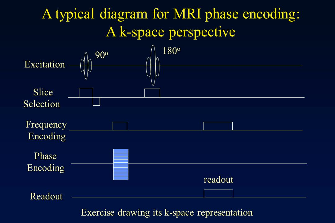 A typical diagram for MRI phase encoding: