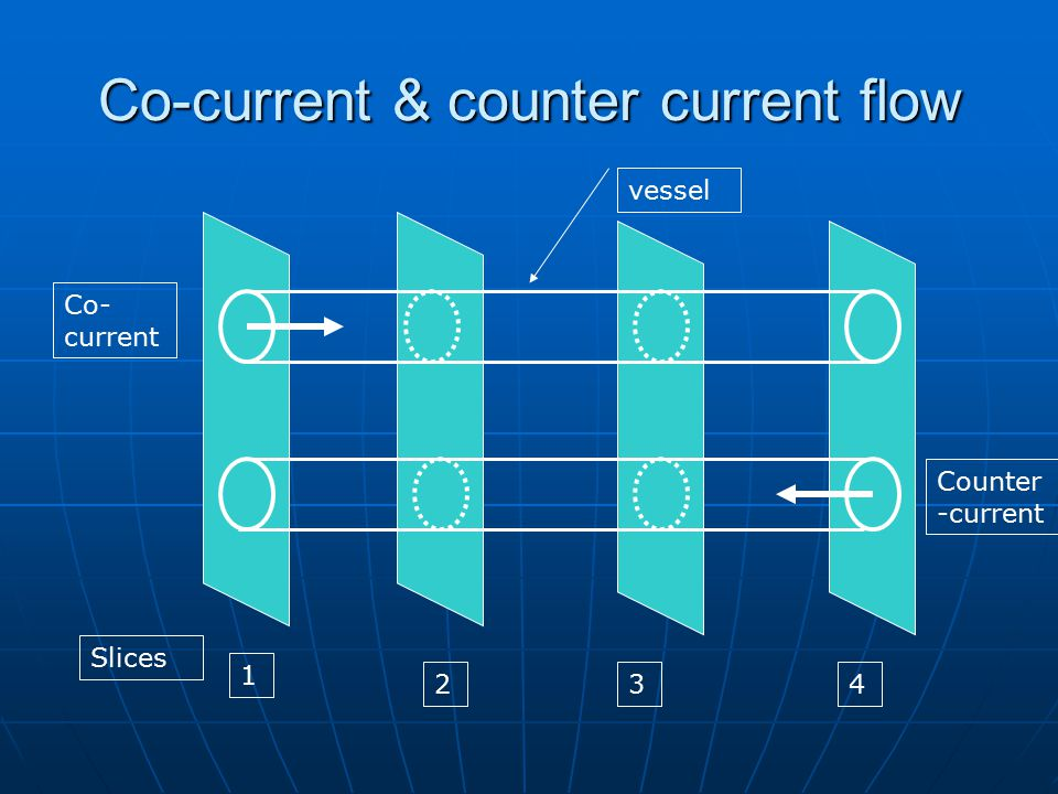 Co-current & counter current flow