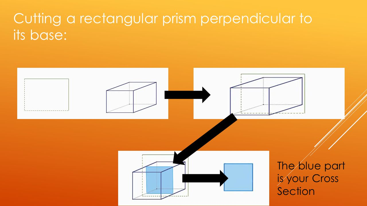 Cutting a rectangular prism perpendicular to its base: