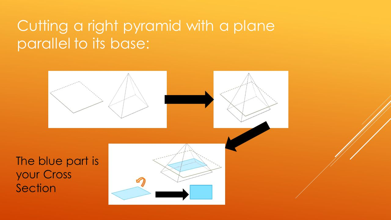 Cutting a right pyramid with a plane parallel to its base: