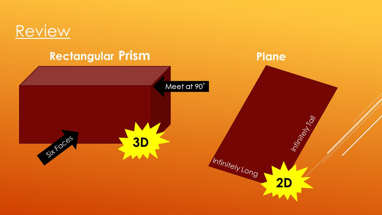 Review 3D 2D Rectangular Prism Plane Meet at 90˚ Infinitely Tall