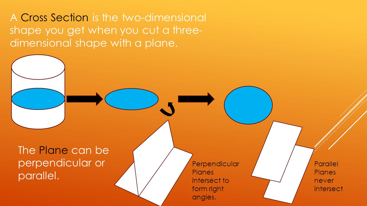 The Plane can be perpendicular or parallel.