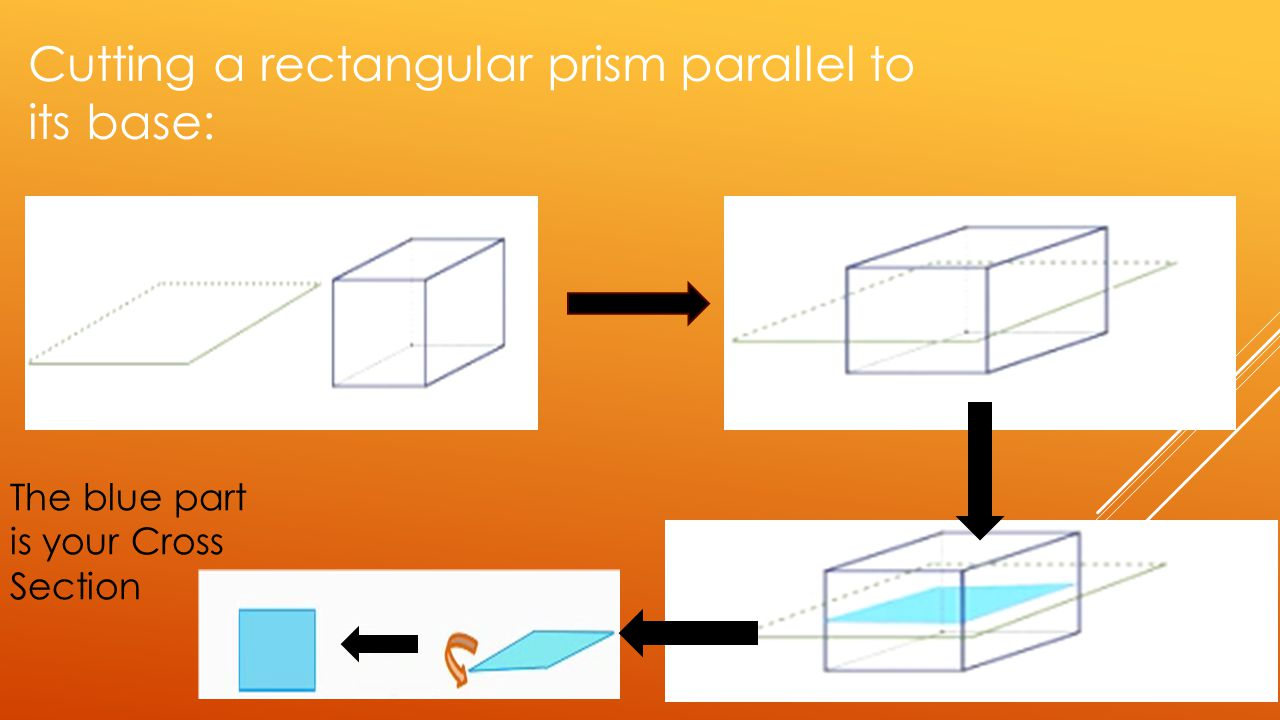 Cutting a rectangular prism parallel to its base: