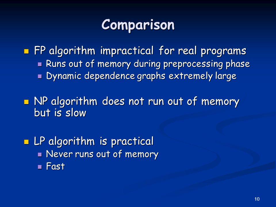 Comparison FP algorithm impractical for real programs