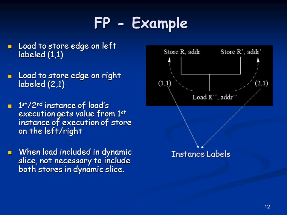 FP - Example Load to store edge on left labeled (1,1)
