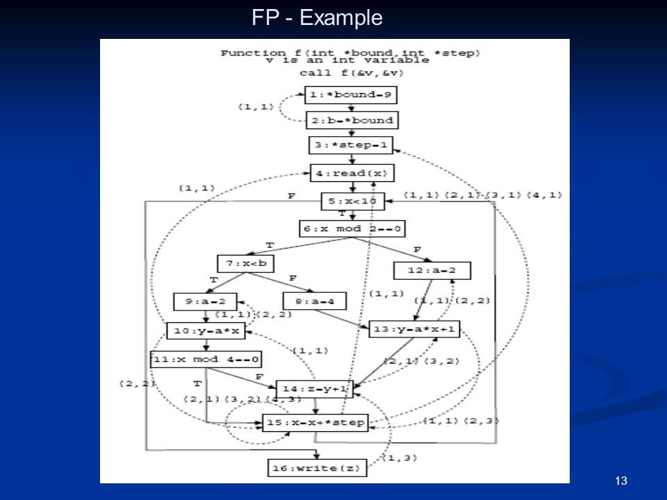 FP - Example