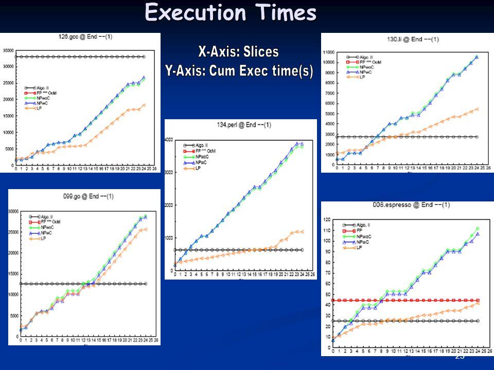 Y-Axis: Cum Exec time(s)