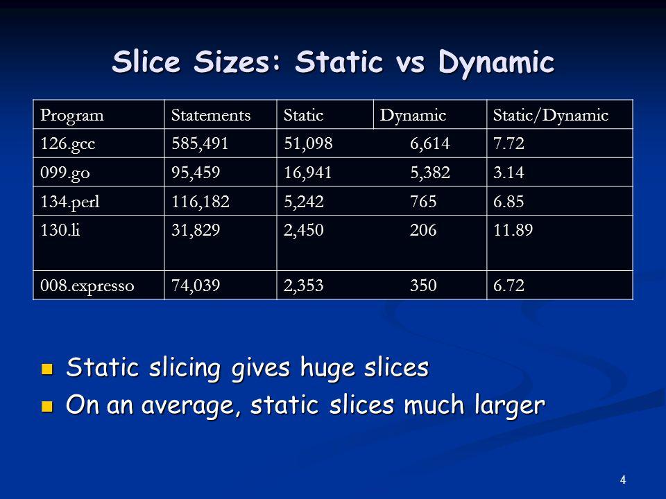 Slice Sizes: Static vs Dynamic