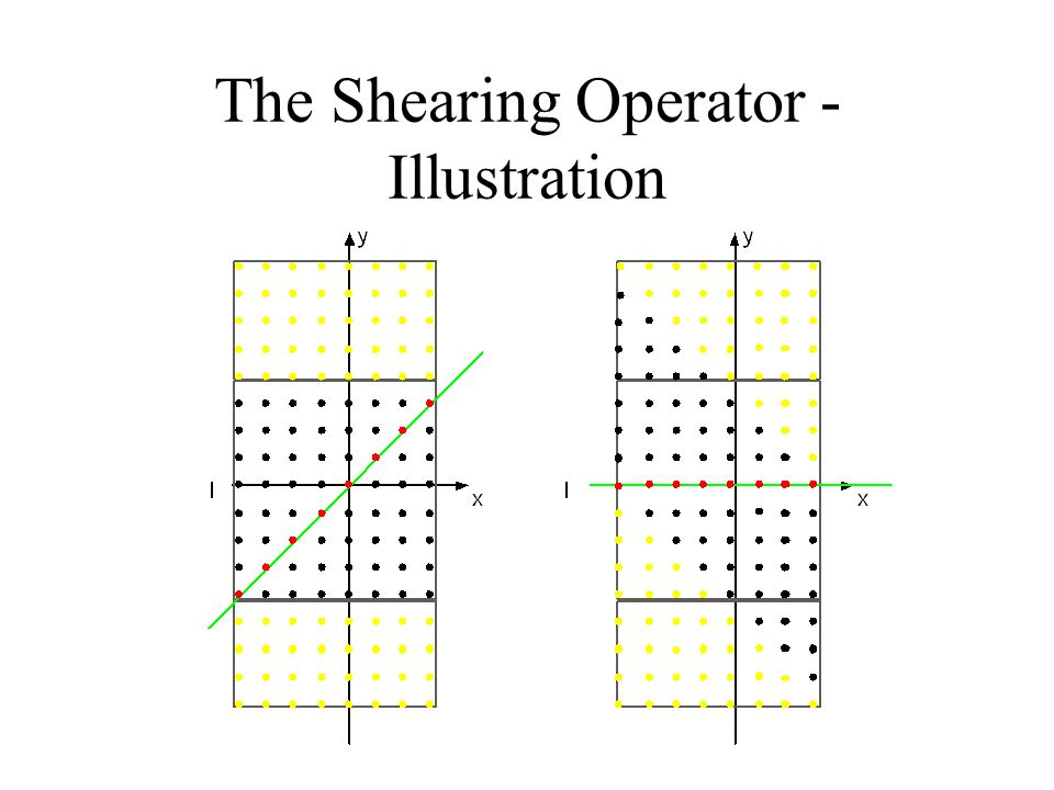 The Shearing Operator -Illustration