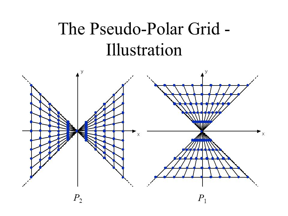 The Pseudo-Polar Grid - Illustration