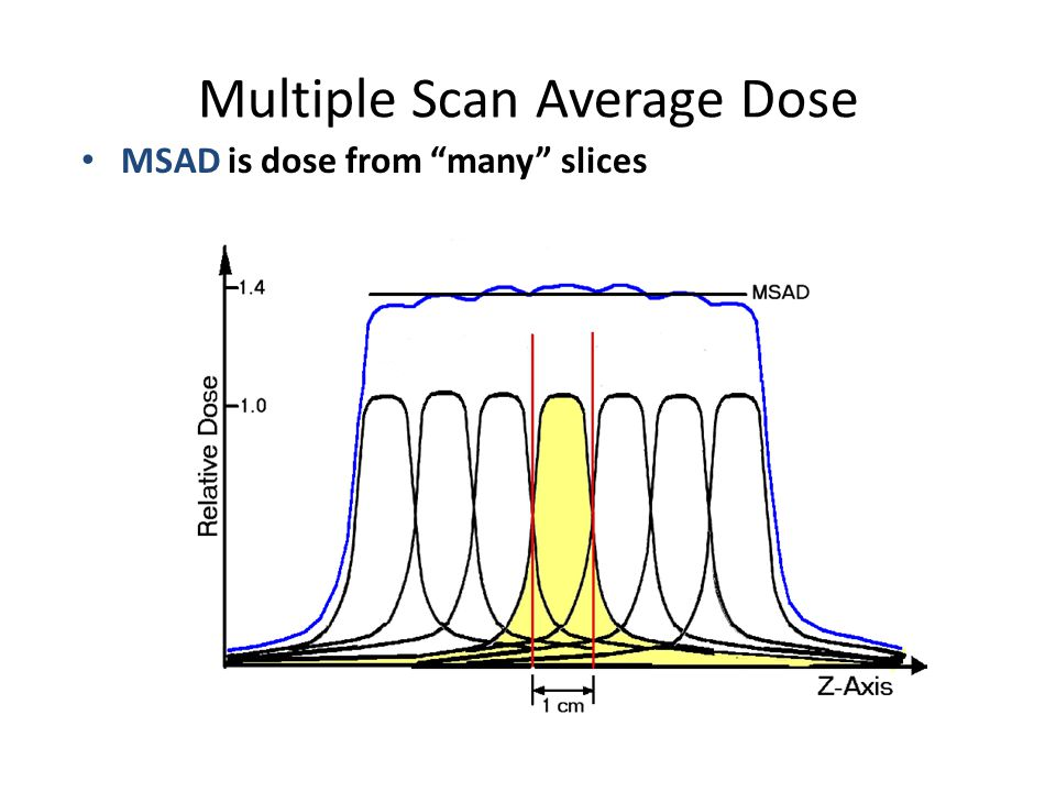 Multiple Scan Average Dose