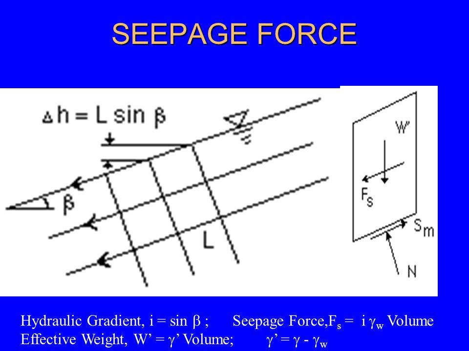 SEEPAGE FORCE Hydraulic Gradient, i = sin  ; Seepage Force,Fs = i w Volume.