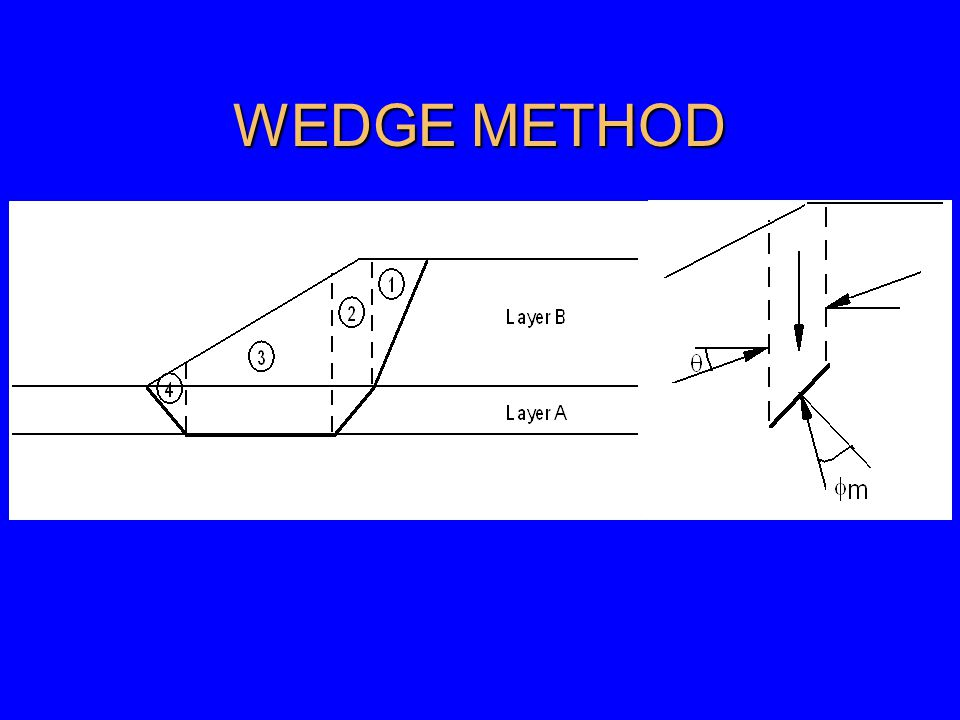WEDGE METHOD