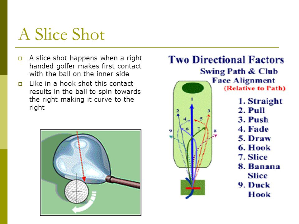 A Slice Shot A slice shot happens when a right handed golfer makes first contact with the ball on the inner side.