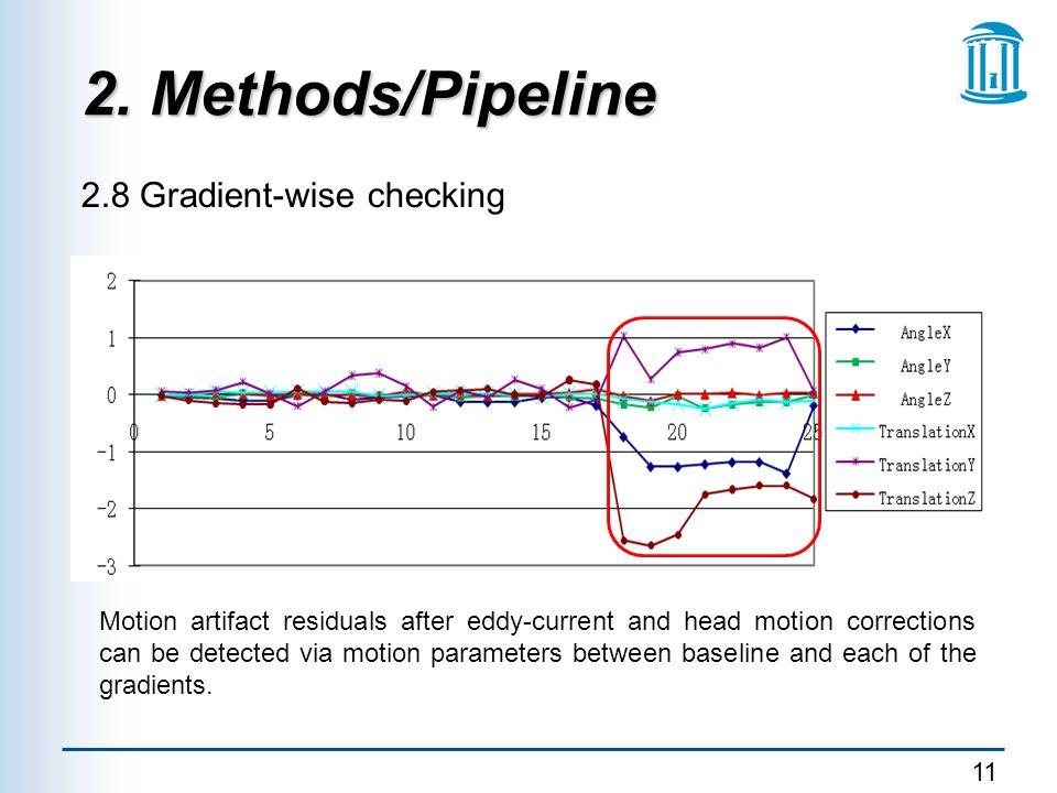 2. Methods/Pipeline 2.8 Gradient-wise checking